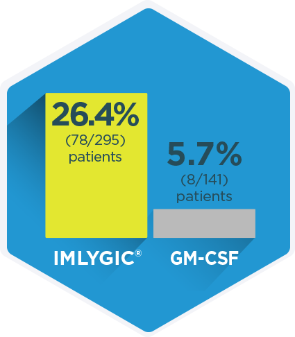 Patients who take IMLYGIC® for at least 6 months may also see an overall response.