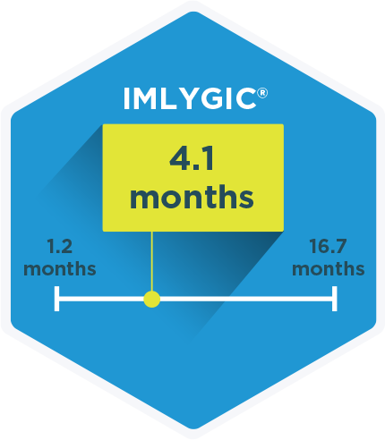 It was common for patients taking IMLYGIC® to see a response by 4.1 months.