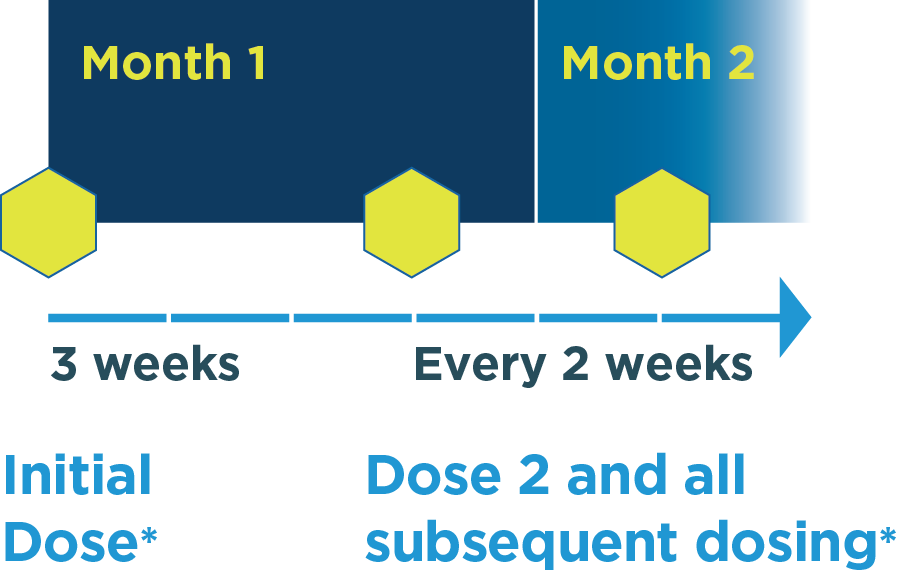 IMLYGIC® Dosing Schedule