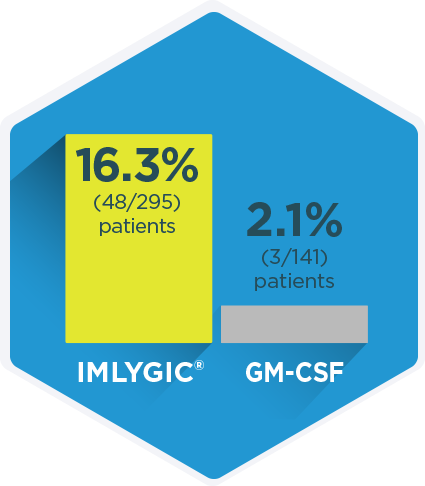 Patients who take IMLYGIC® for at least 6 months may see a durable response.